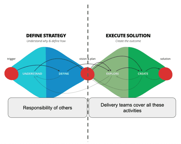 Delivery teams can effectively work in the 'execute solution' phase