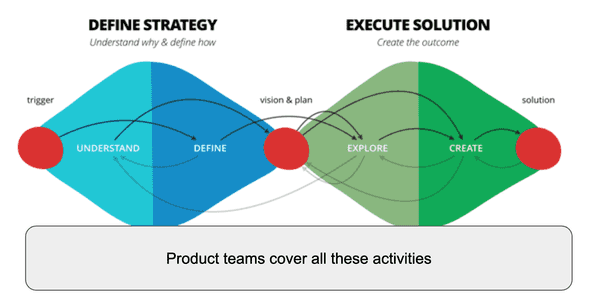 "Product teams cover all the activities in the ""double diamond"""
